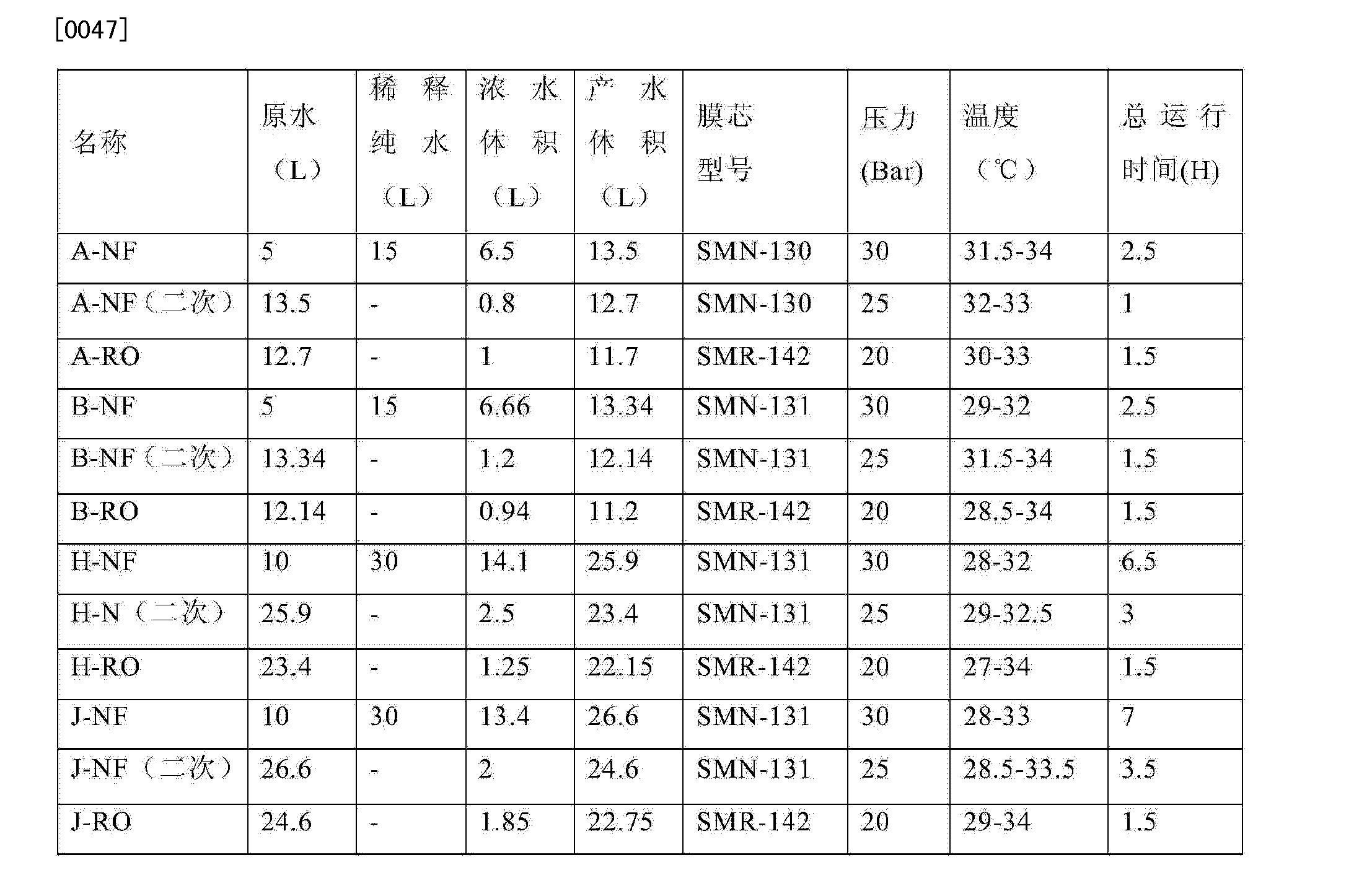 Figure CN102616891BD00101